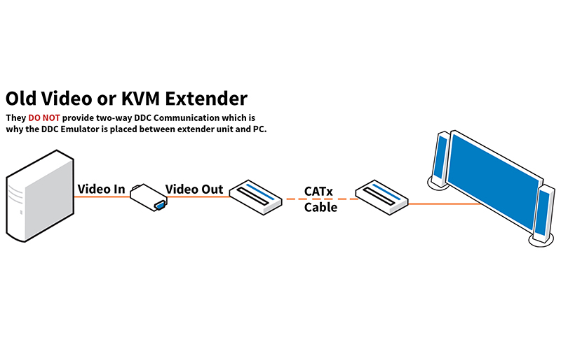 Video or KVM extenders may need an emulator to work properly